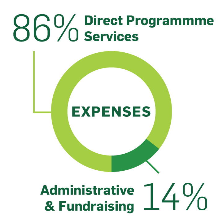 Expenses: Efficient and Transparent
